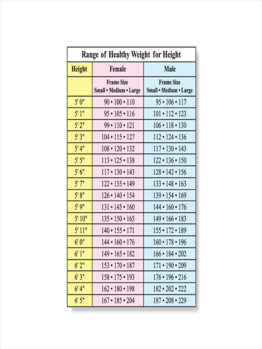Weight and height guide chart. The following weight and height chart uses the National Institute of Health's body mass index tables to determine how much your healthy weight should be for your height.