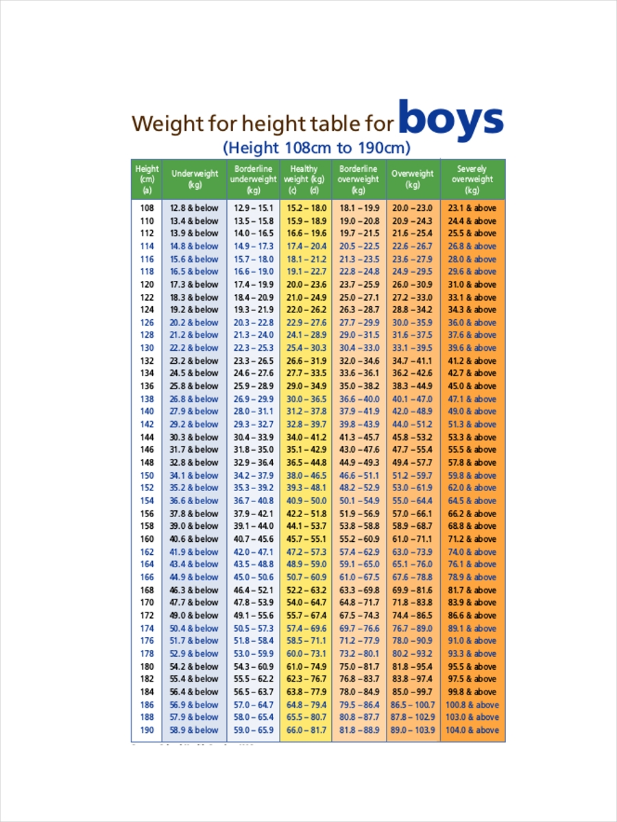 ideal height and weight chart
