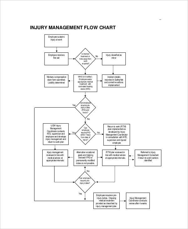 injury management flowchart