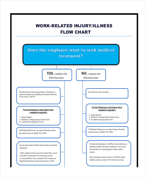 injury reporting flow chart