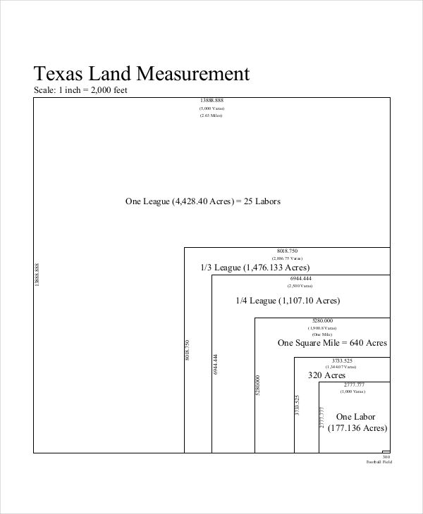 land measurement chart