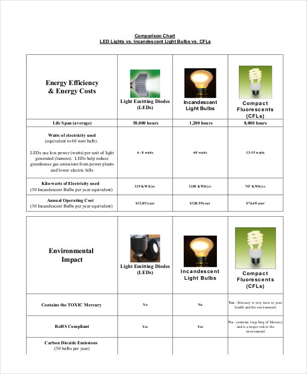 lighting comparison chart