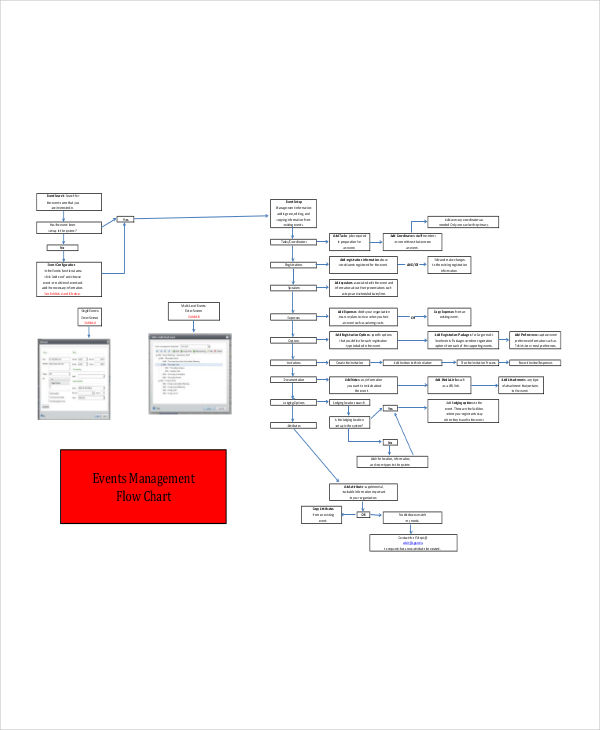 management flowchart for event
