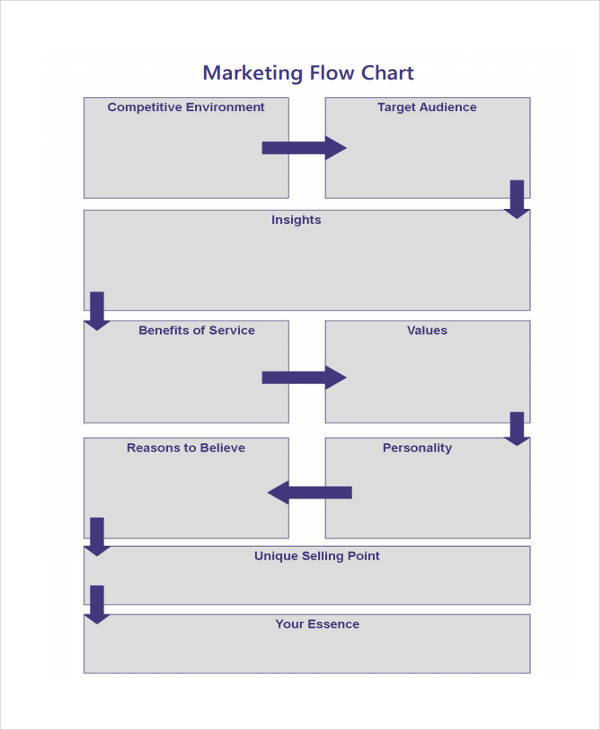 marketing flow chart sample