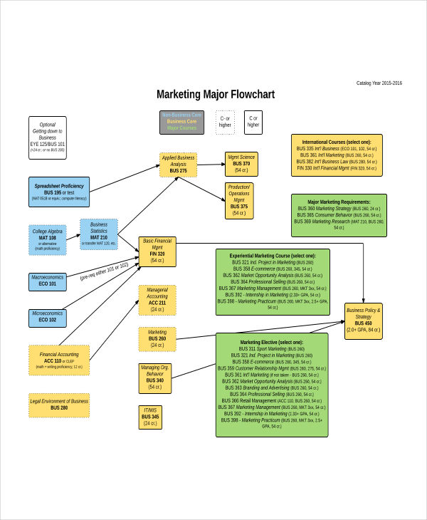 marketing major flow chart