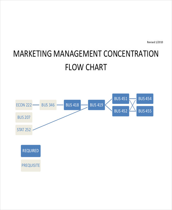 marketing management flow chart