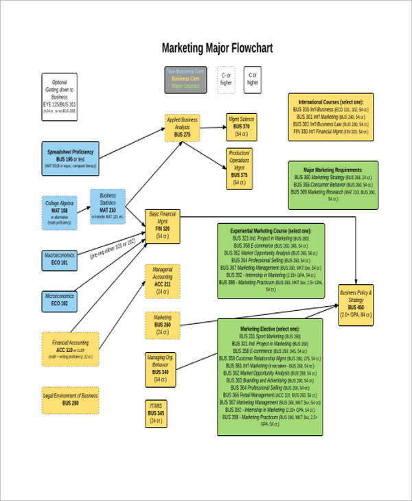 marketing plan flow chart