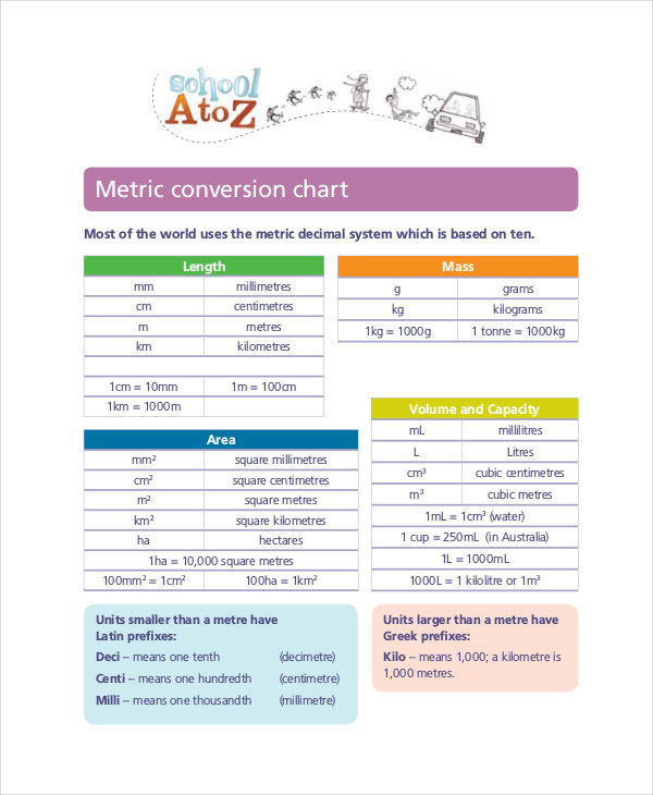 7 Metric Conversion Chart Examples Samples Examples
