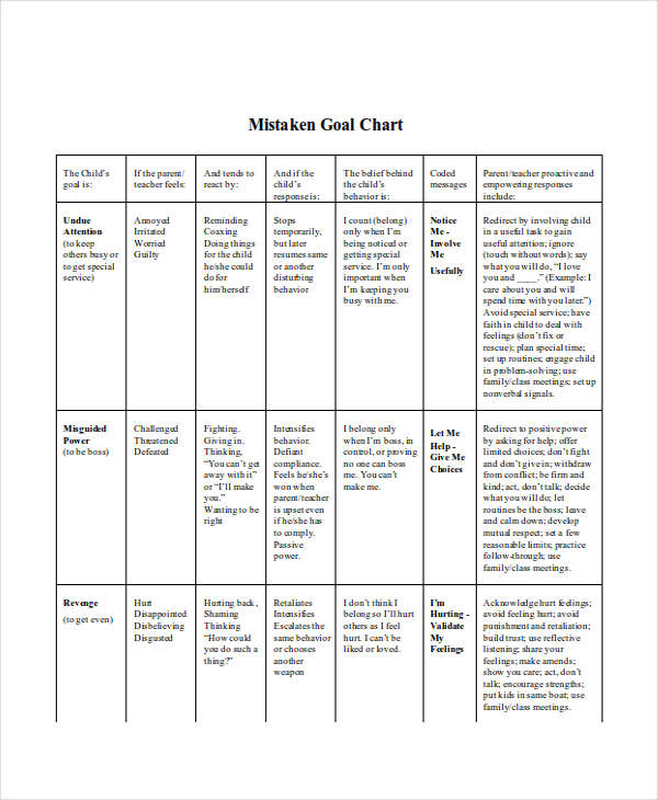 mistaken goal chart