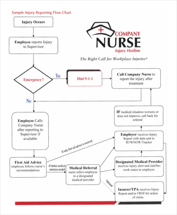 nursing basic flow chart1