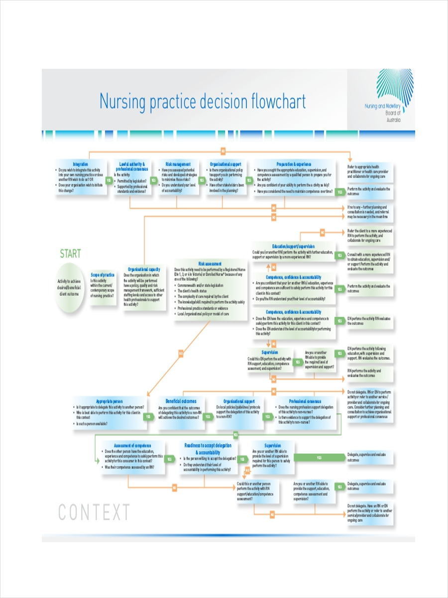 7 nursing flowcharts examples  u0026 samples