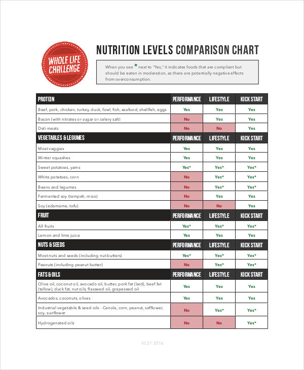 nutrient comparison chart