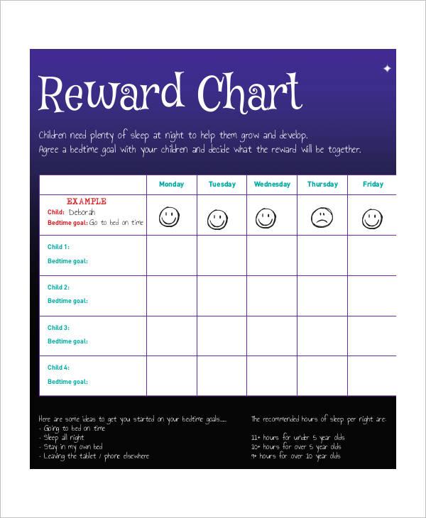 personalised reward
