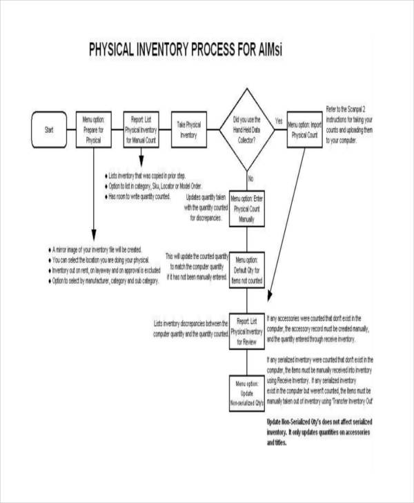 physical inventory flow chart