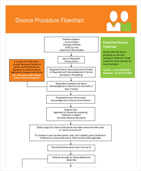 35+ Flow Charts Examples & Samples in PDF | Examples
