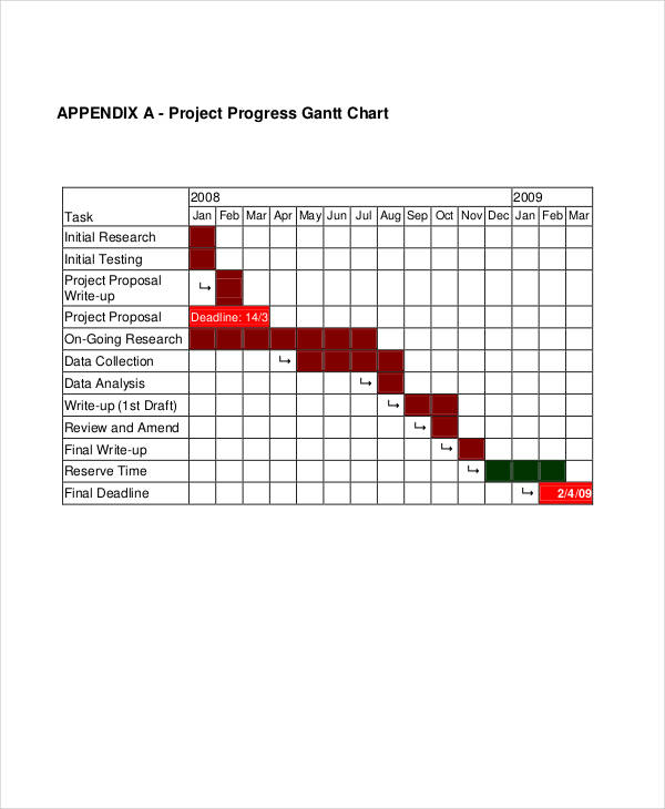 progress gantt example