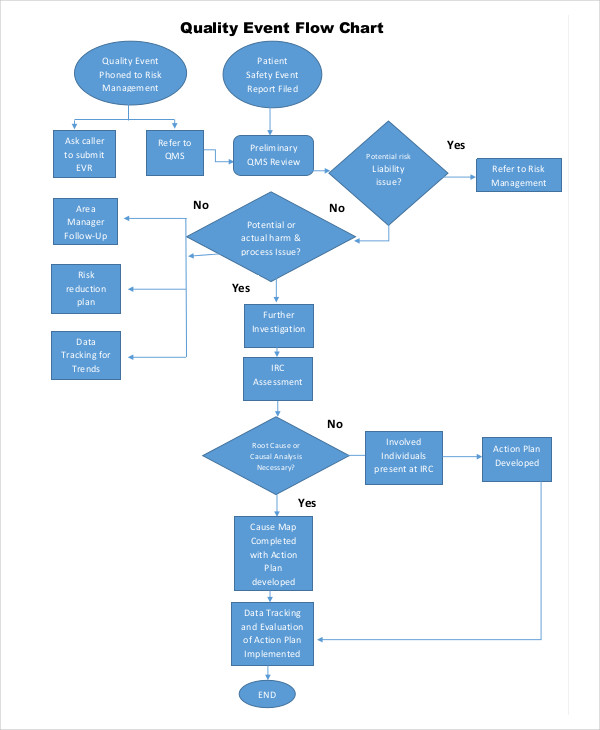 7 event flow charts examples amp samples