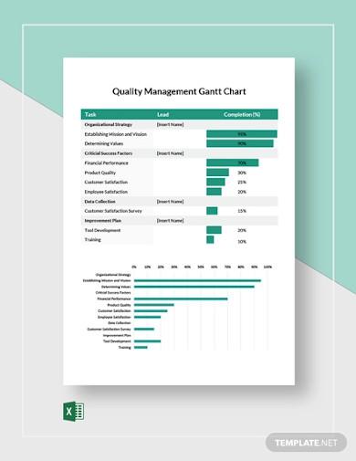 quality management gantt chart template