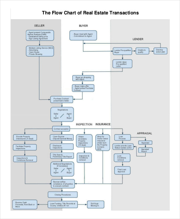 real estate sales flow chart