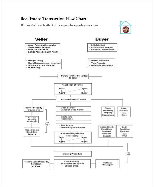 Legal Real Estate Transaction Flow Chart : Flow charts examples samples in pdf