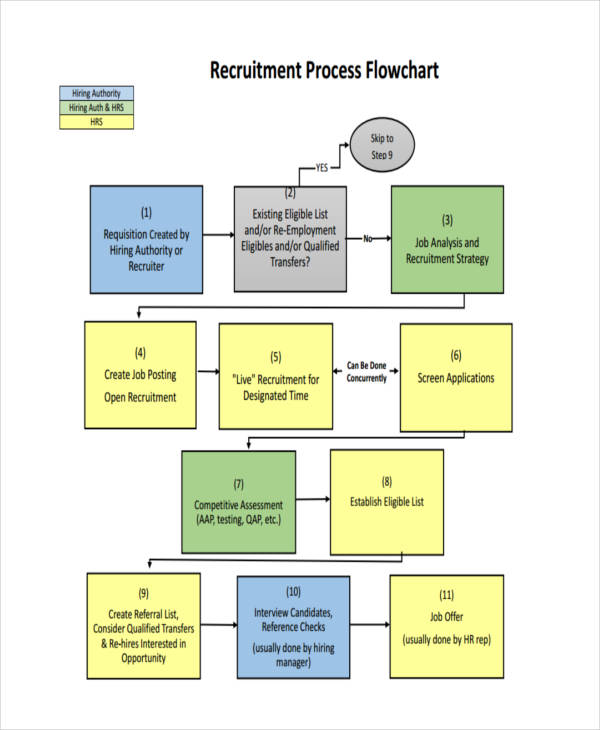 recruitment process flow chart