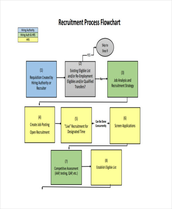 recruitment process flow chart1