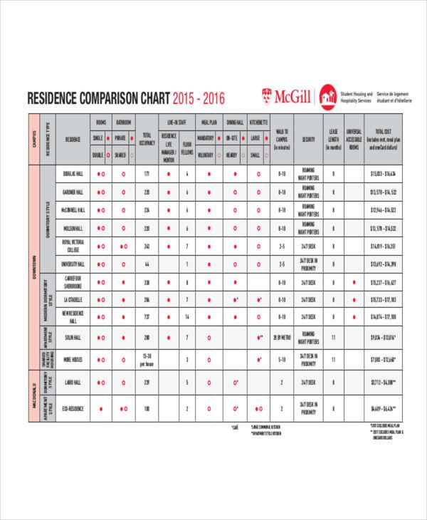 residence comparison sample