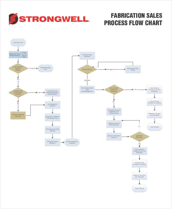 sales process flowchart example