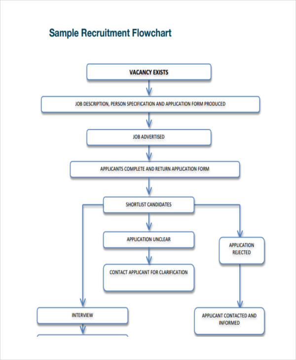sample recruitment flow chart