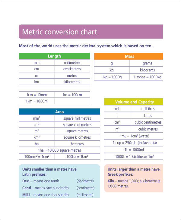 Metric Conversion Chart Examples Samples