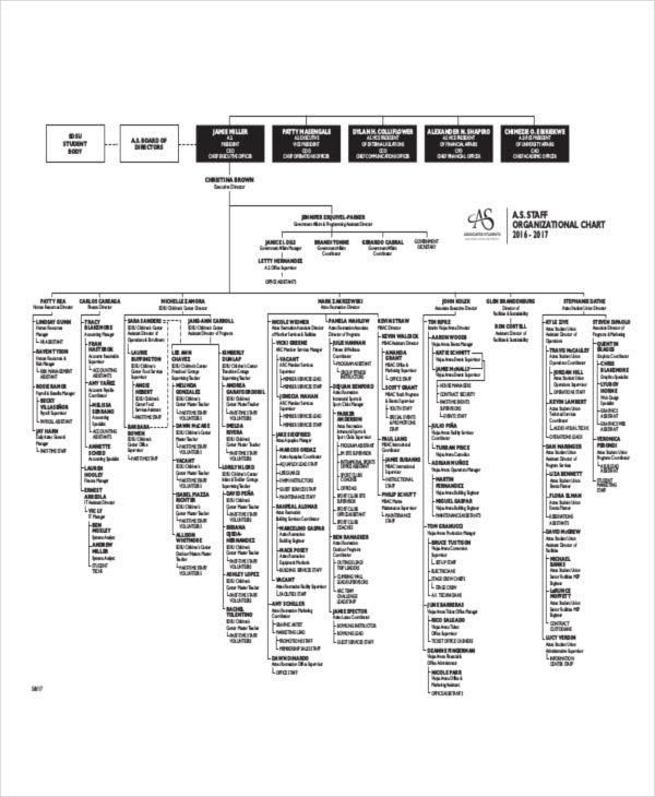 staff organizational chart