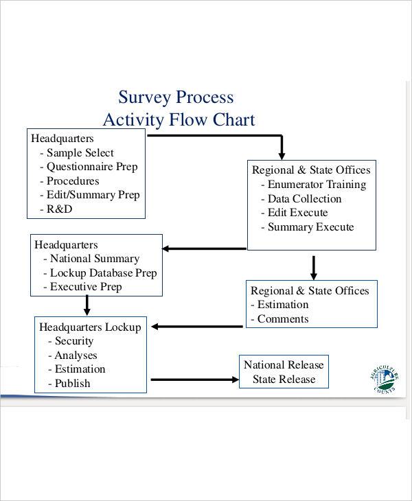 35  Flow Charts Examples  U0026 Samples In Pdf