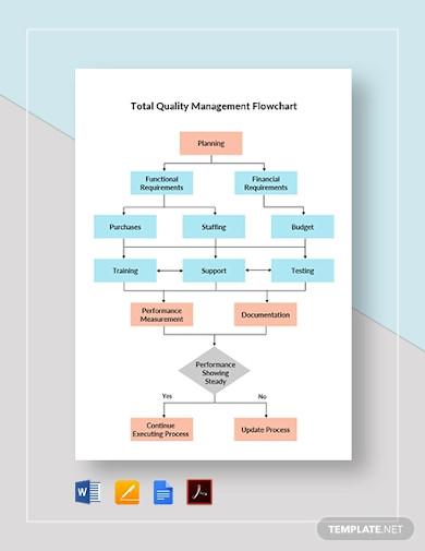 total quality management flowchart template