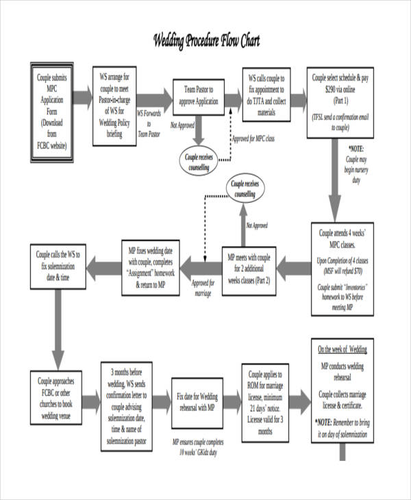 wedding procedure flow chart