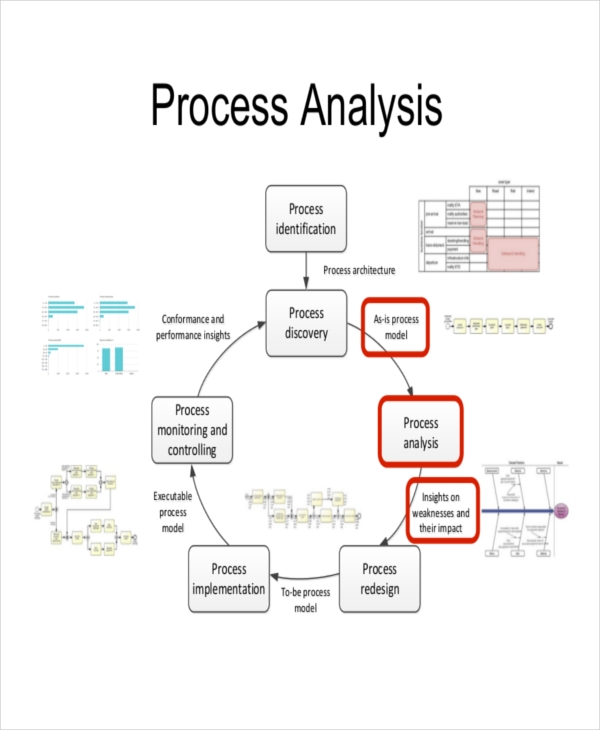 process example analysis1