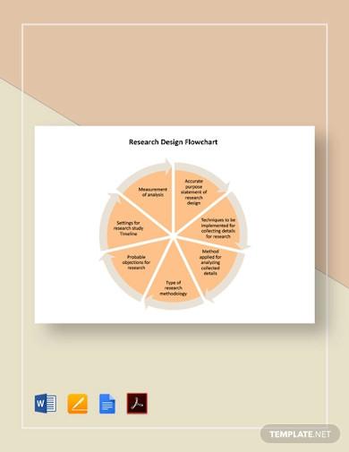 research design flowchart template