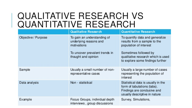 Quantitative and Qualitative Data Analysis