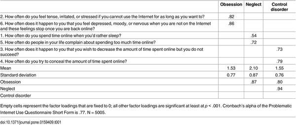 sample internet questionnaire pertaining to health