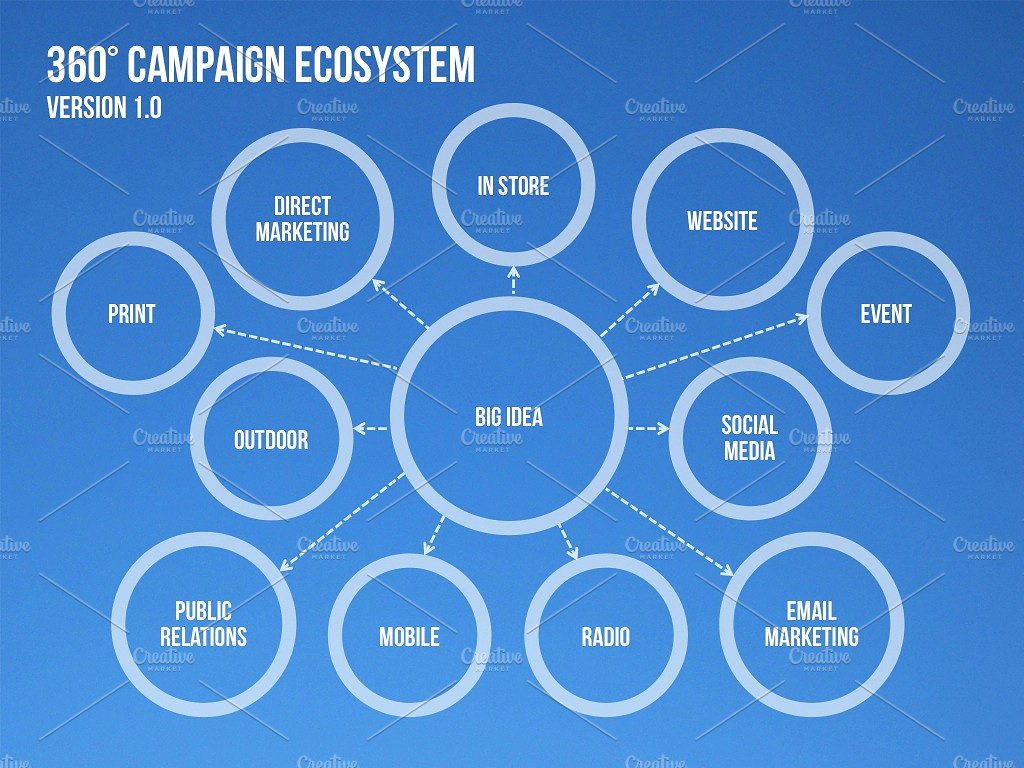 360 campaign ecosystem example