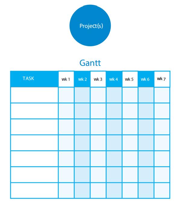 basic gantt charts