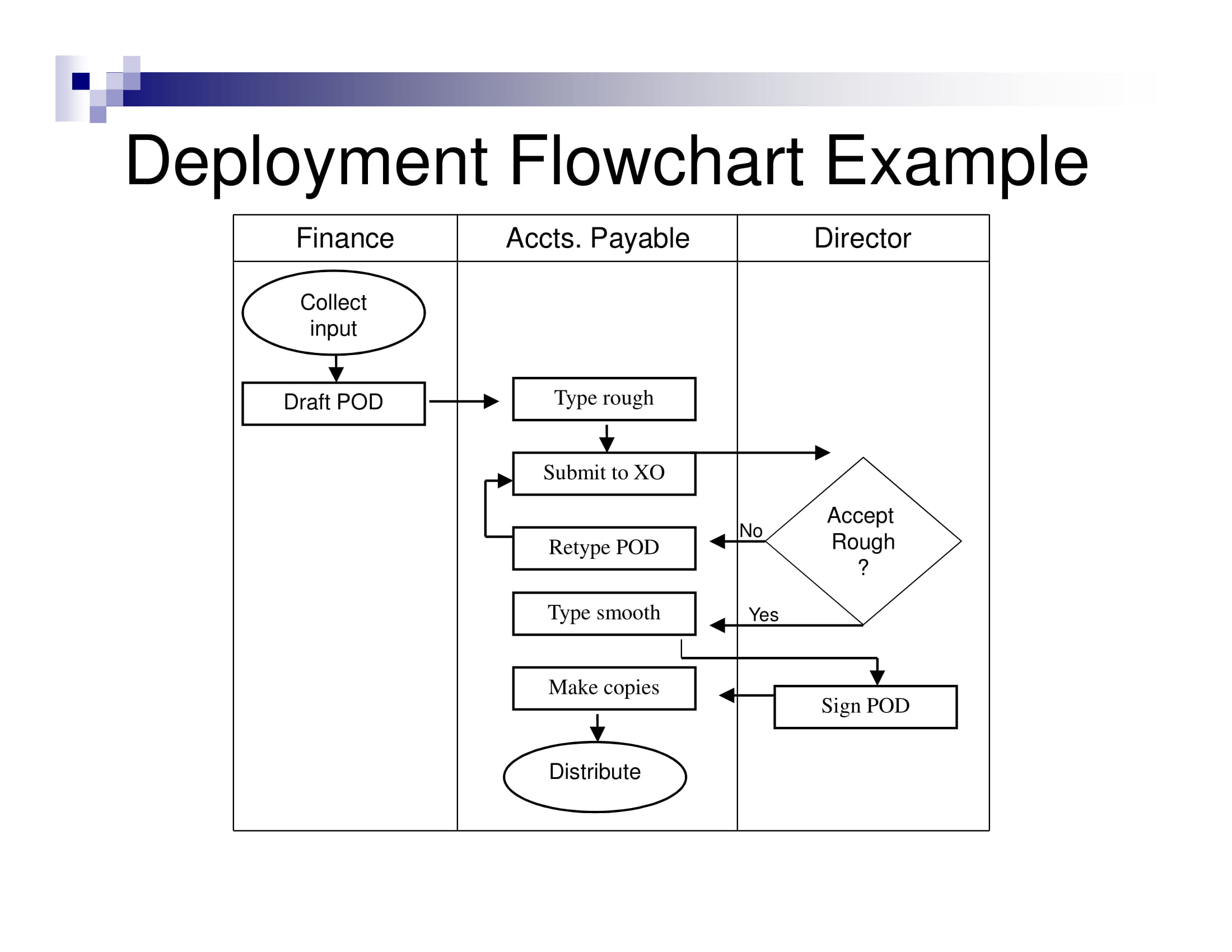 deployment flow chart example
