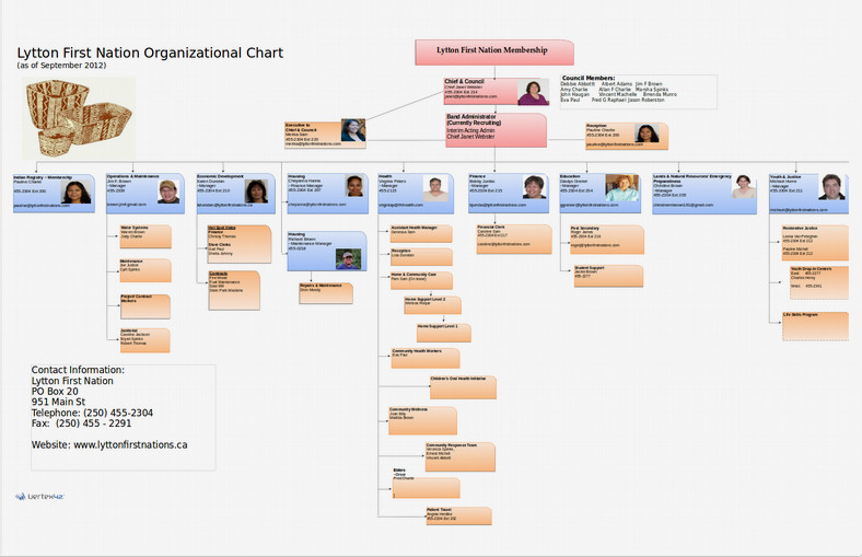 first nation organizational chart example1