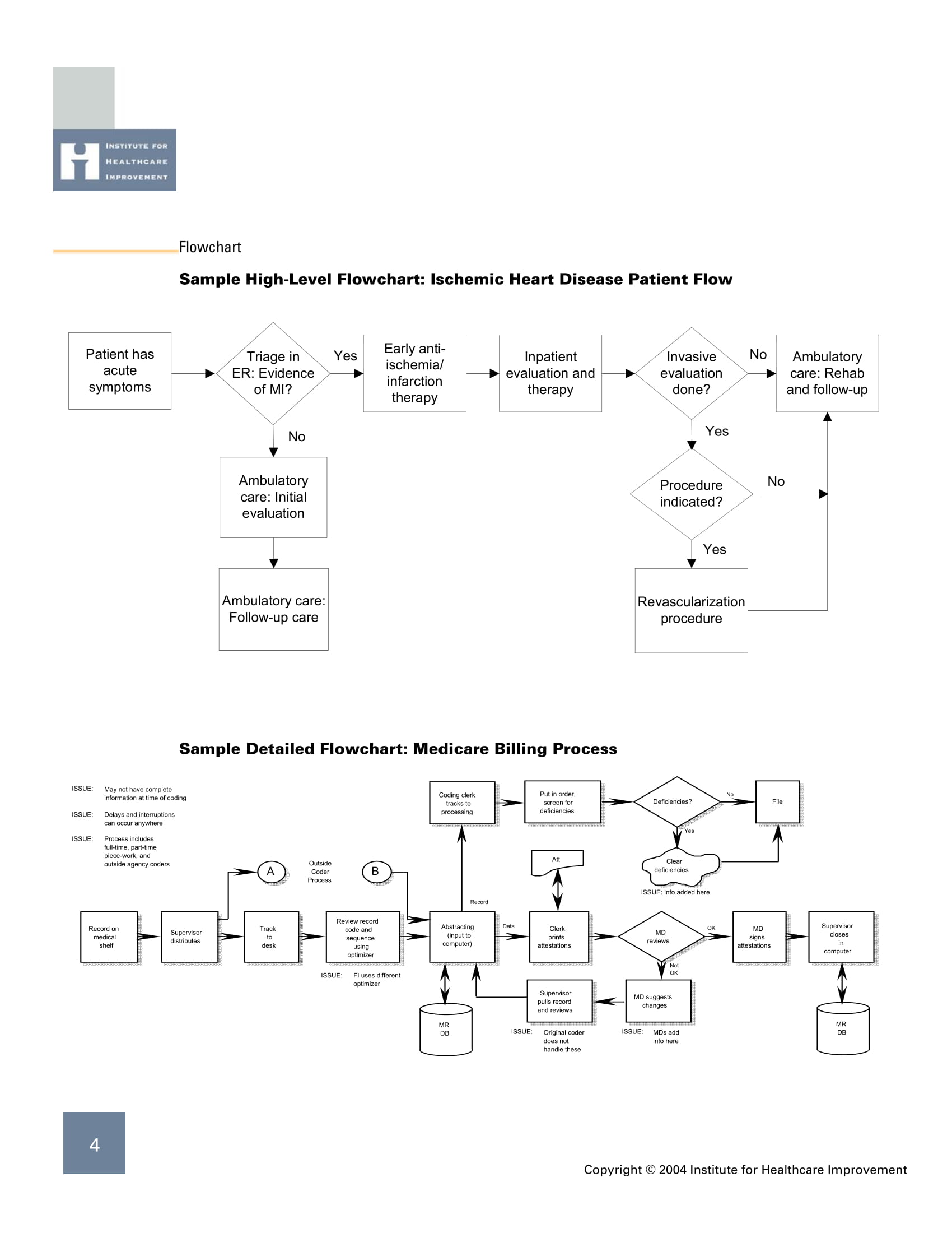 high level and detailed flow chart example