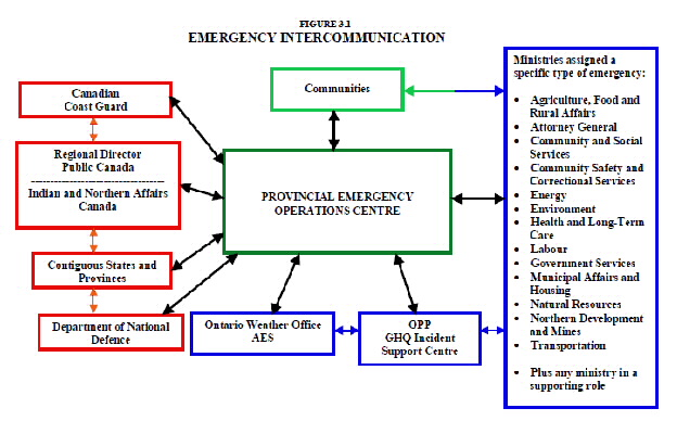 intercom emergency management plan example