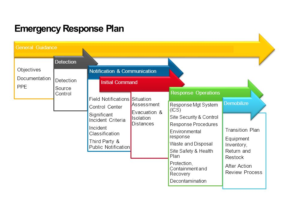 new emergency management plan example