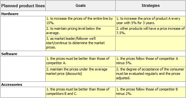 pricing strategy for marketing example