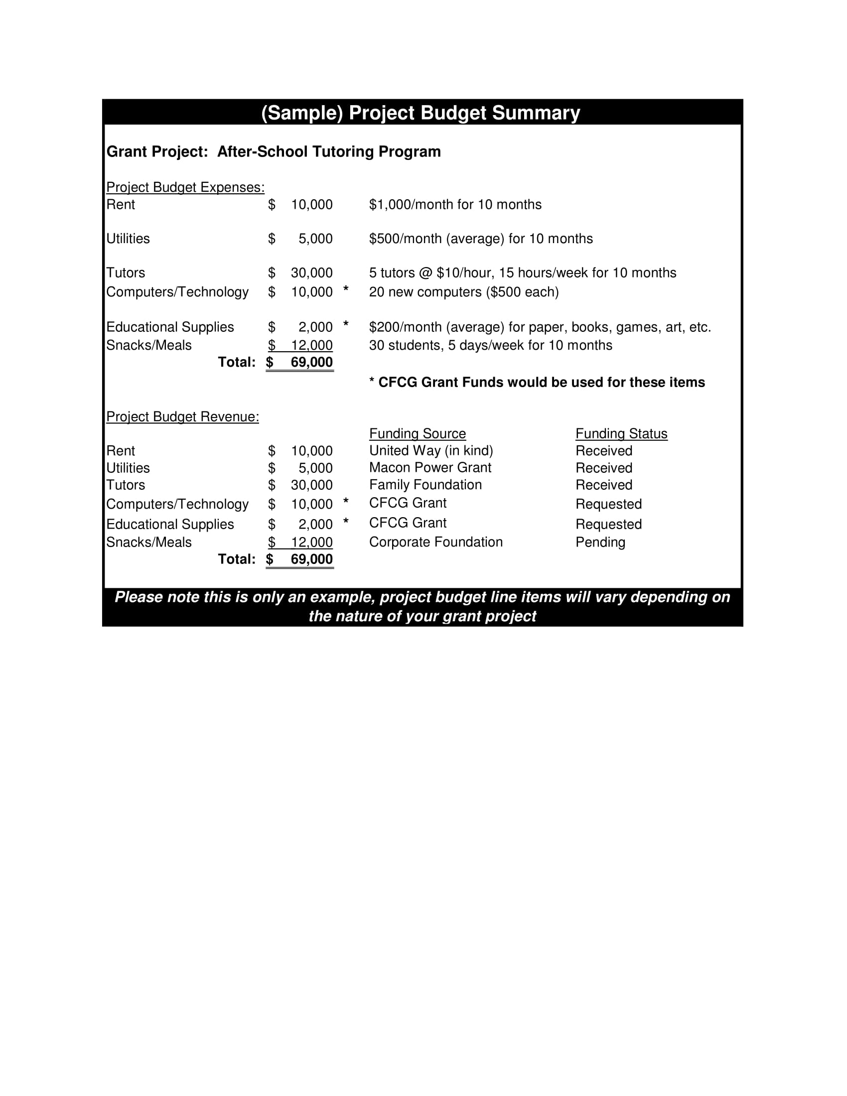 project budget summary example