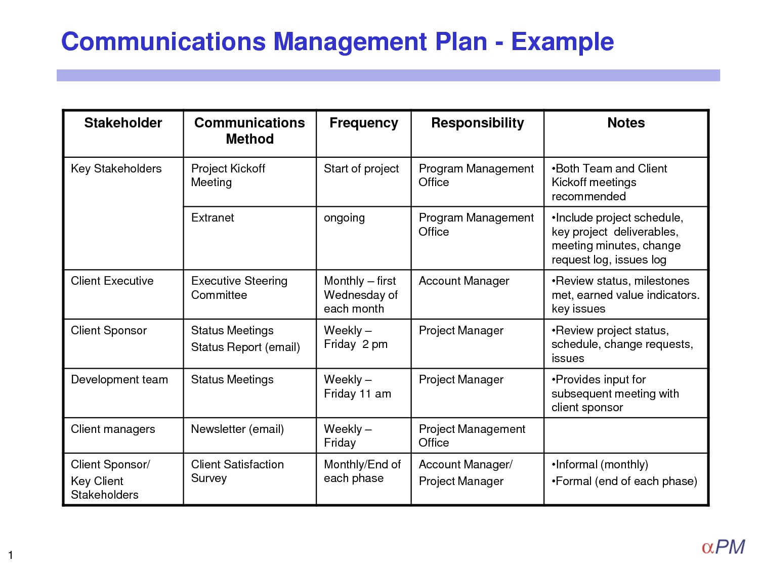 project management communication plan example