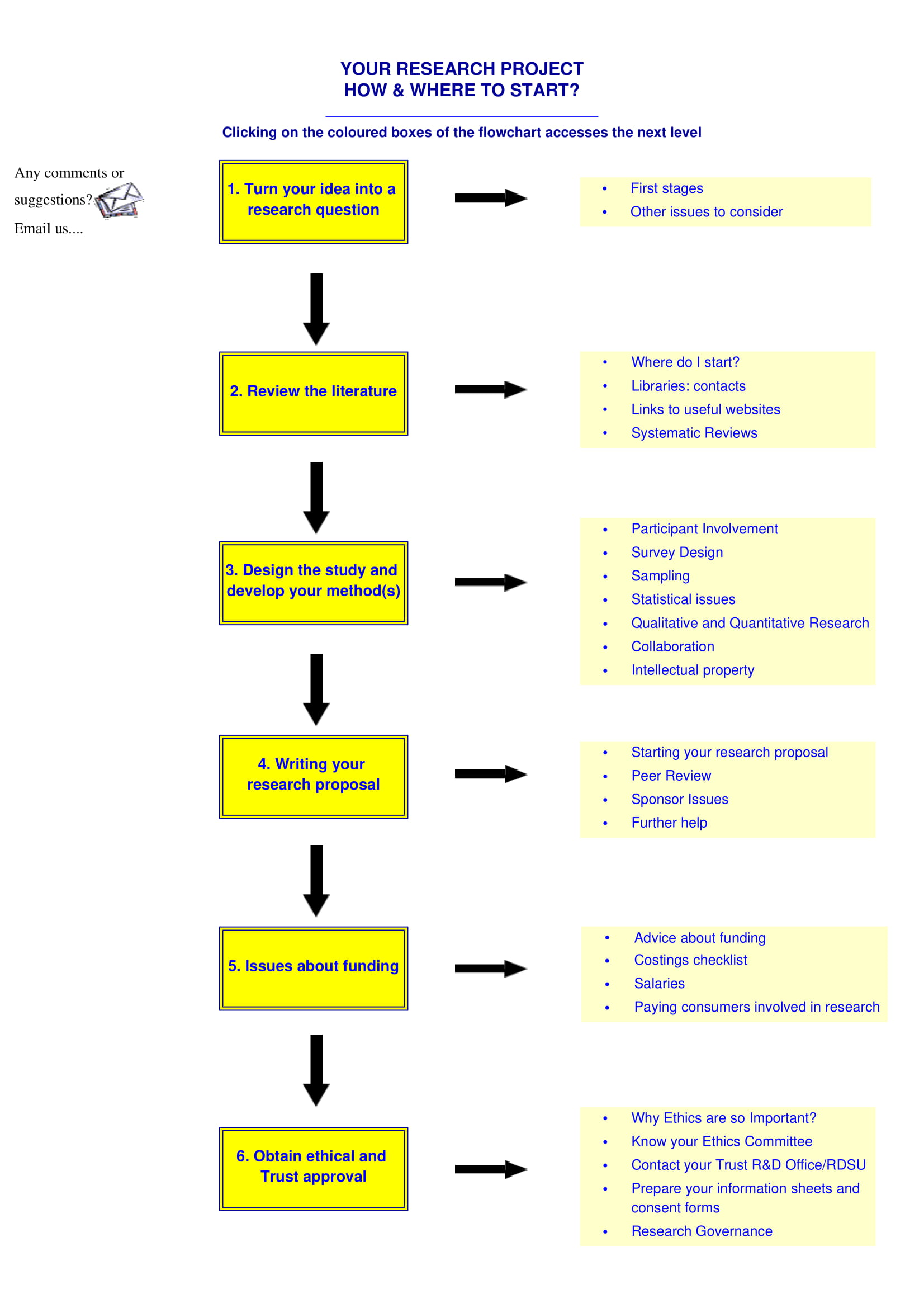 research project flowchart example