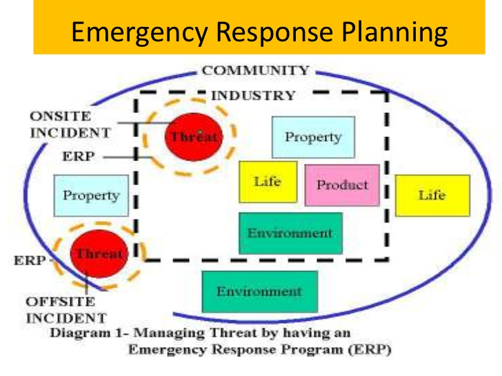 response plan emergency management plan example